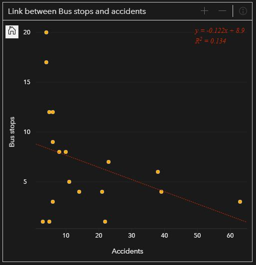 Link between bus stops and accidents