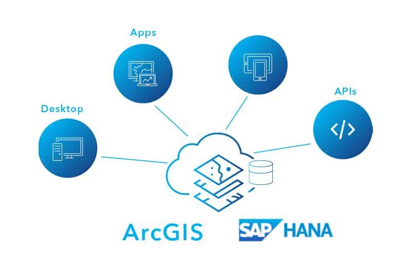 ArcGIS SAP Hana